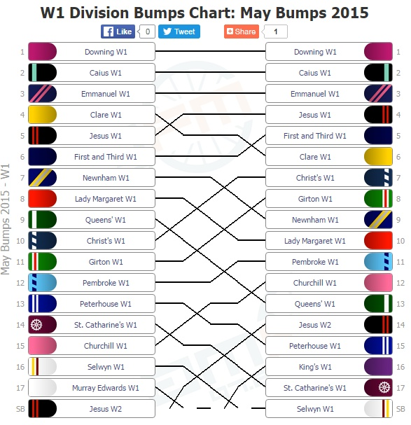 Picture 5: The bumps chart for last year's May Bumps, showing the positions of all boats in the women's first division on the first and the last day. Photo: CamFm, the best source of Bumps news.
